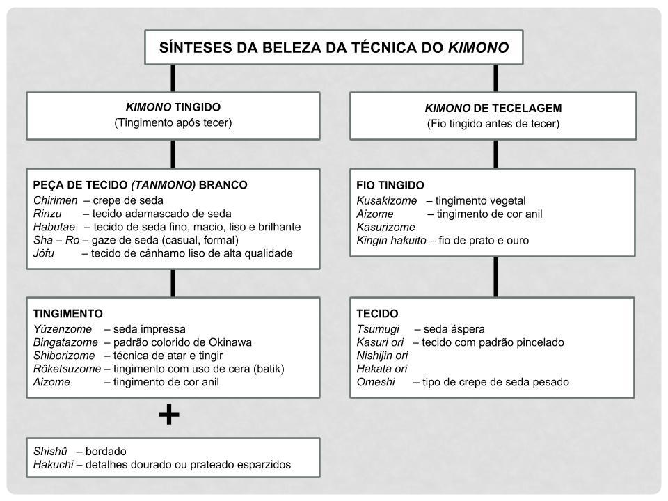 SÍNTESE DA BELEZA DA TÉCNICA DO KIMONO